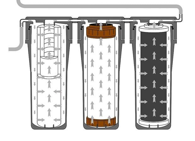 Werking waterverzachter met osmose