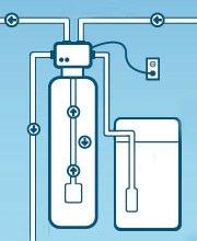 Werking waterverzachters
